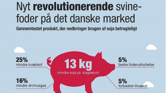 foderforbrug slagtesvin