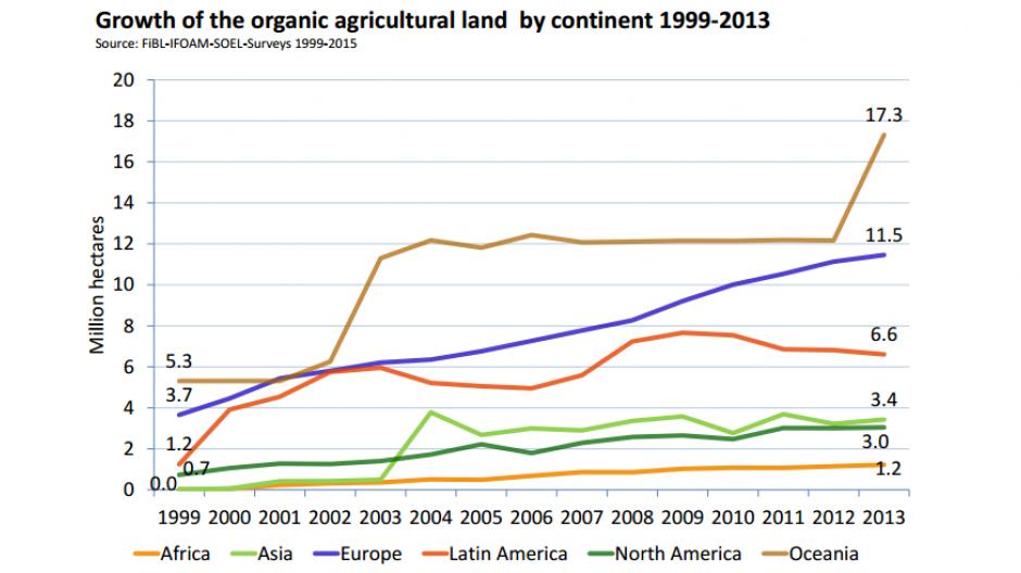 59a3a15567e Danmark øko-land nummer to i verden | LandbrugsAvisen