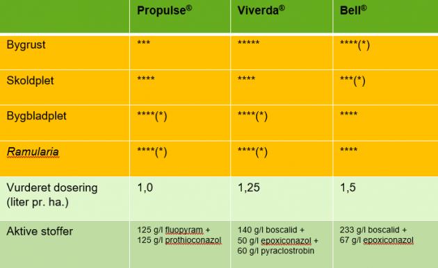 relativ effekt af godkendte svampemidler i korn