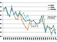 Indholdet af råprotein har været faldende over en længere årrække, og tendensen ser ud til at forsætte. Kilde: Videncentret for Svineproduktion.